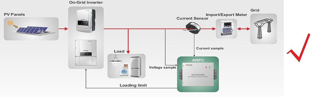 Диаграмма подключения  контроллера ARPC для инвертора Sofar серии TL