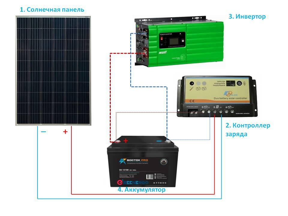 Состав солнечной электростанции
