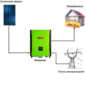 Сетевая солнечная электростанция Sila 3кВт