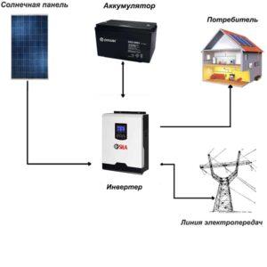 Солнечная электростанция Дача
