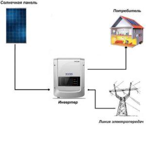 Сетевая солнечная электростанция SOFAR 60кВт