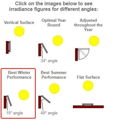 Что можно запитать от 100Вт солнечной панели