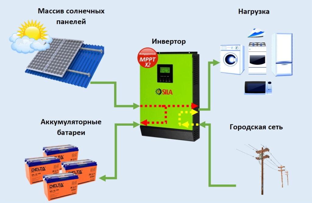 Отличие гибридных солнечных инверторов SILA PRO 5000M и SILA PRO 5000ML?