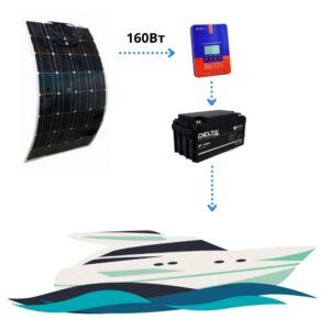 Гибкая солнечная панель для катеры и яхты комплект 160Вт с АКБ 100Ач