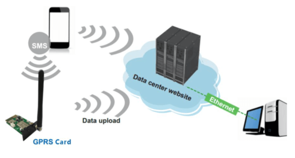 Схема GPRS Sila